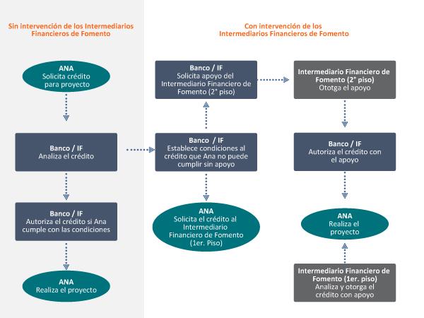 Sistema Financiero Educación Banco De México